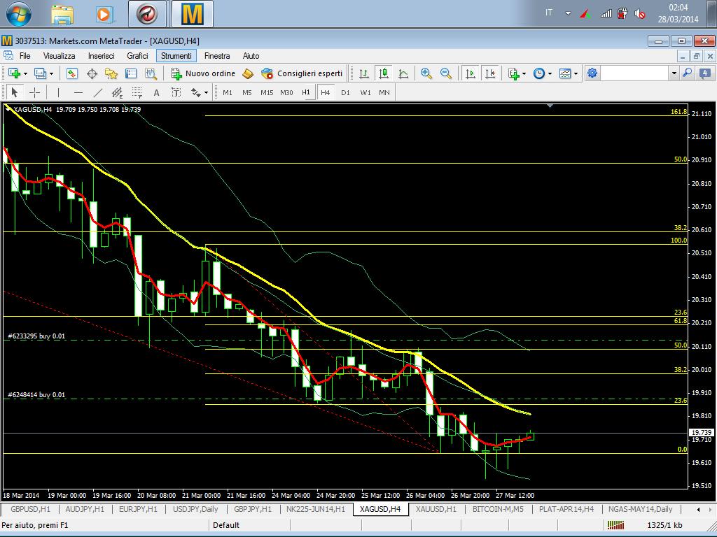 Yen fx forecast